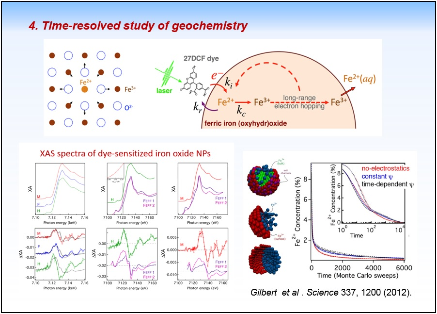 Time-resolved study of geochemistry