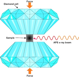 Above: Diagram of a typical diamond anvil cell configuration.