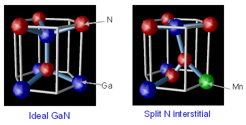 Defect-Driven Magnetism in Mn-doped GaN