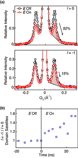 PbTiO3/SrTiO3 Superlattice Components Respond Differently in an Electric Field