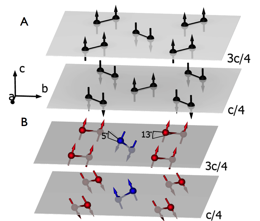 How Magnetic Dimers Interact to Create Long-Range Order