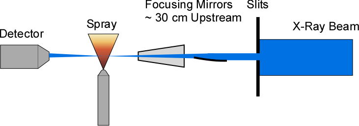 Optical layout for 7-BM x-ray radiography experiments