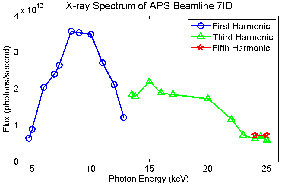 X-ray spectrum measured in 7ID-C
