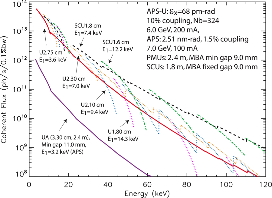 Figure 3:  APS-U coherent flux as a function of energy for various undulator periods and technologies. The current APS undulator A (UA 3.3 cm) is shown for comparison.