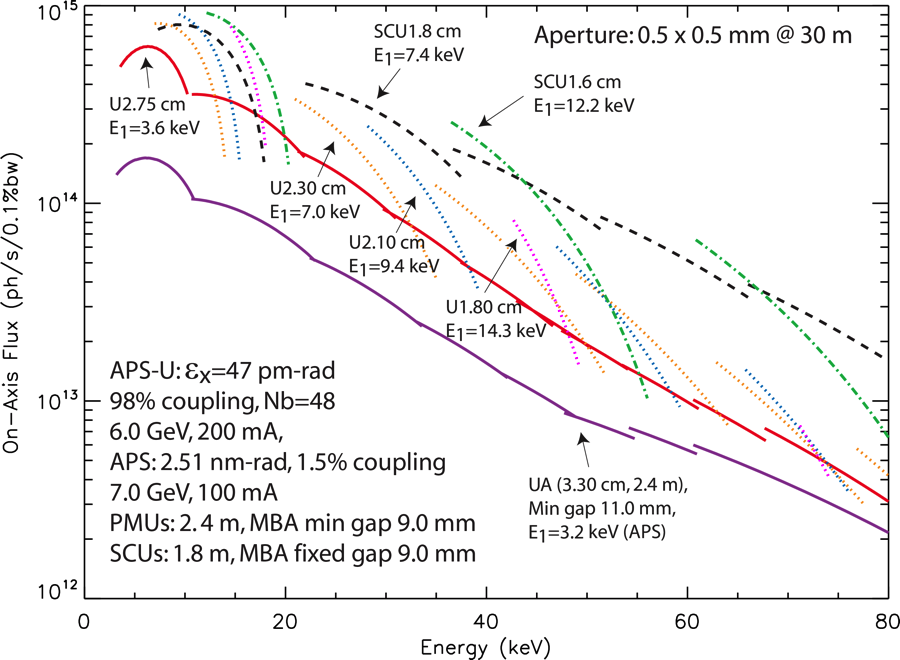 Figure 2:  APS-U flux through a 0.5 x 0.5 mm aperture at 30 m from the source as a function of energy for various undulator periods and technologies. The current APS undulator A (UA 3.3 cm) is shown for comparison.