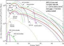 On-Axis Brilliance Tuning Curves for Existing Undulators