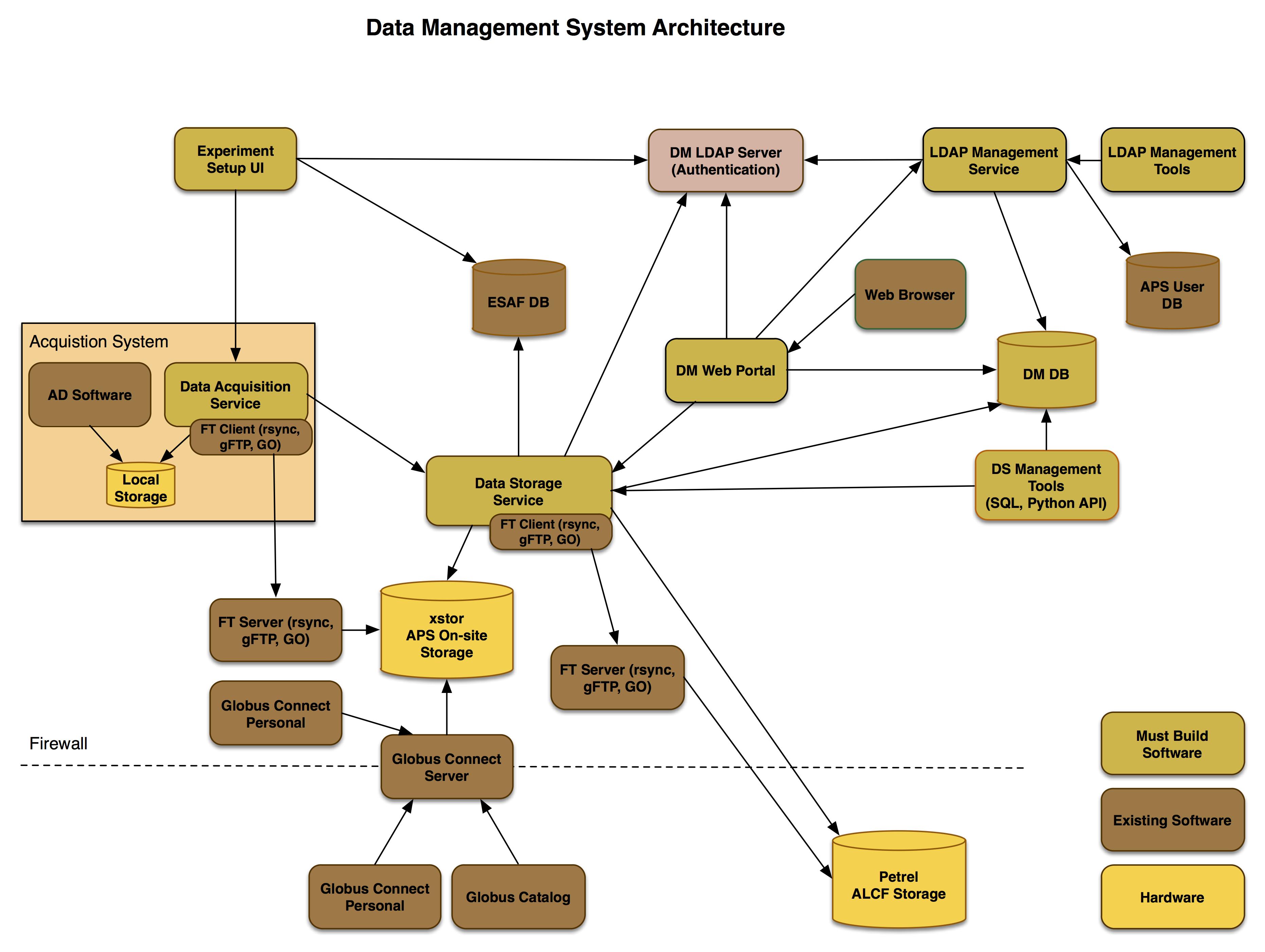 APS Data Management System Architecture