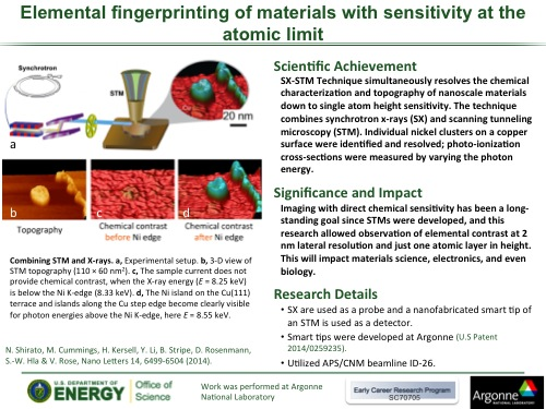 Elemental fingerprinting of materials with sensitivity at the atomic limit Highlight Slide