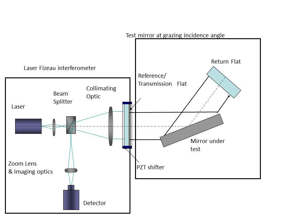 Laser Fizeau inteferometer in grazing incidence mirror measurements.