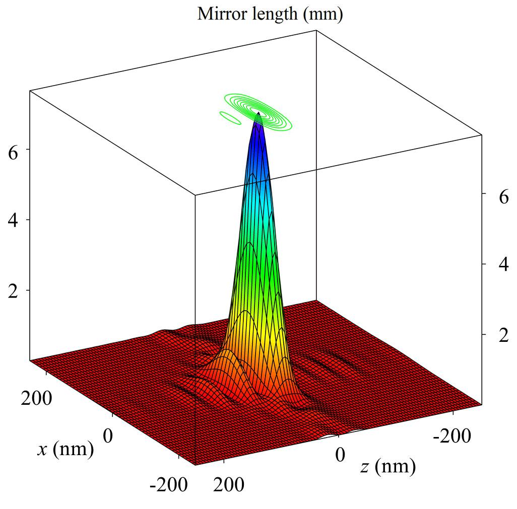 Optics Simulation and Code Development