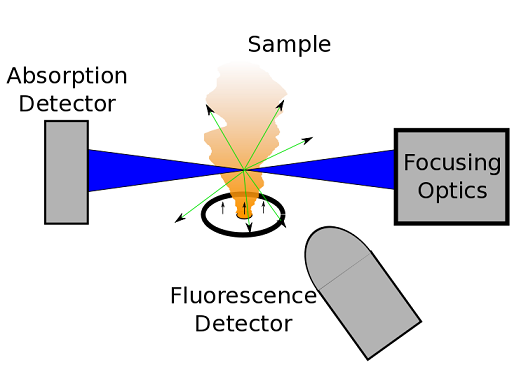 Optical layout for 7-BM x-ray fluorescence experiments