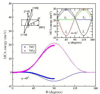 Atomic origin of magneto-crystalline anisotropy in NdFe14