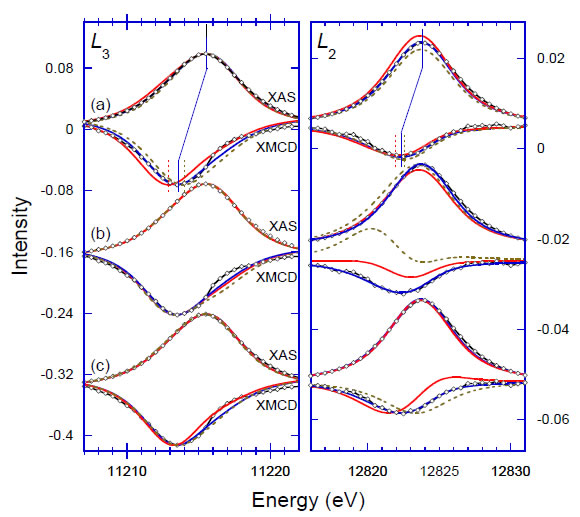 Orbital magnetism and spin-orbit effects in the electronic structure of BaIrO3