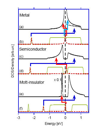 Anomalous ground states at the interface between two transition-metal compounds M. van Veenendaal Phys. Rev. B 78, 165415 (2008).  The effects of strong covalency across a strongly correlated interface between two transition-metal compounds are s