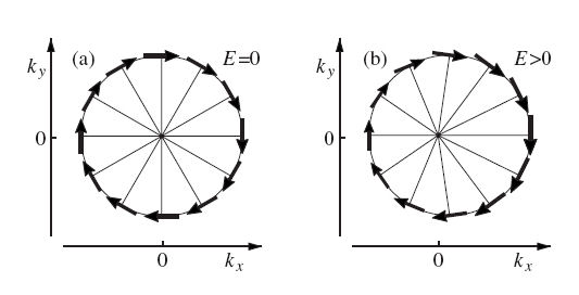 Generation of spin currents and spin densities in systems with reduced symmetry