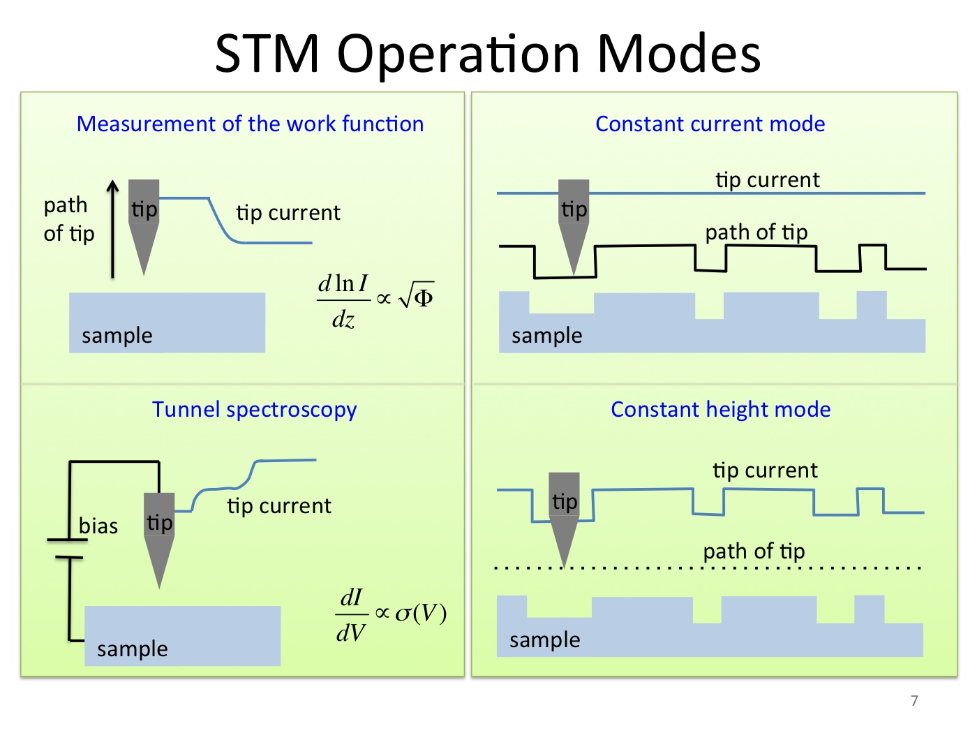 STM operation modes from Rose lecture