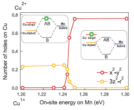 Orbital reconstruction and covalent bonding at an oxide interface