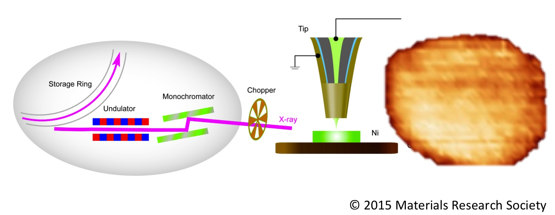 MRS Hard X-ray beam damage study of monolayer Ni islands using SX-STM