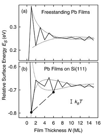 First-principles calculations of (a) a free-standing Pb film and (b) Pb film on silicon substrate. The altered Friedel oscillations in (b) give rise to energy minima, which account for the magic island height and wetting layer.