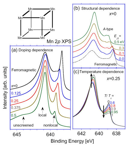 Screening channel competition in core-level photoemission as a probe of changes in ground-state properties