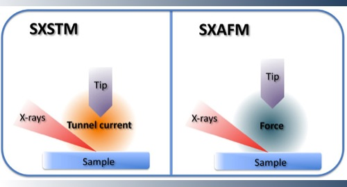 SXSTM SXAFM Acronyms
