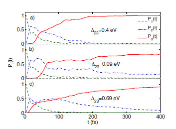 Ultrafast cascading theory in intersystem crossings in transition-metal complexes