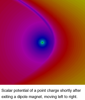Scalar potential of a point charge shortly after exiting a dipole magnet, moving left to right