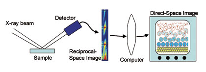 "A schematic of the inversion process (left to right):  The reflectivity of an interface is probed by normal procedures revealing a reciprocal space image of the ""crystal truncation rod.""  This is inverted to a direct-space density profile through use of"