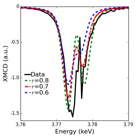 Tracking Down Elusive Plutonium Electrons