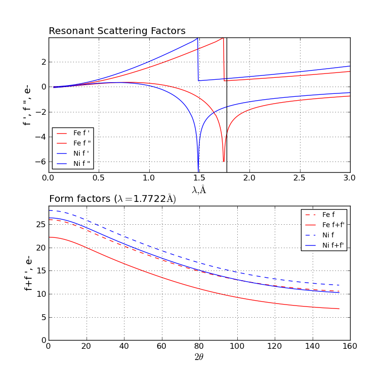 x-ray resonant scattering for Fe and Ni