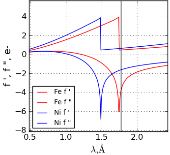 Computation of x-ray resonant scattering for Fe and Ni