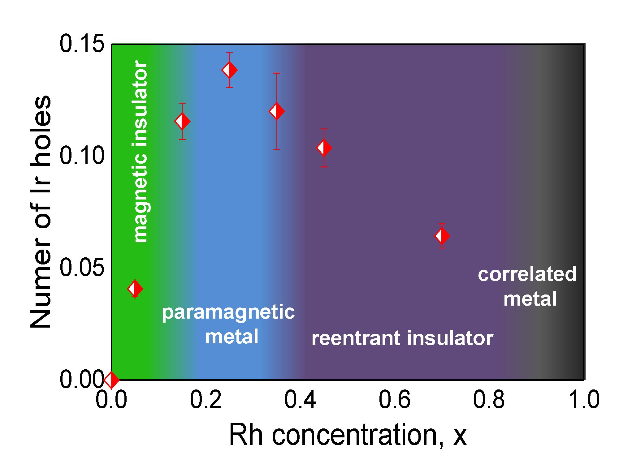 The Anomalous Behavior of Rh-Doped Sr2IrO4 Clarified