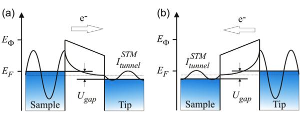 Physics of STM