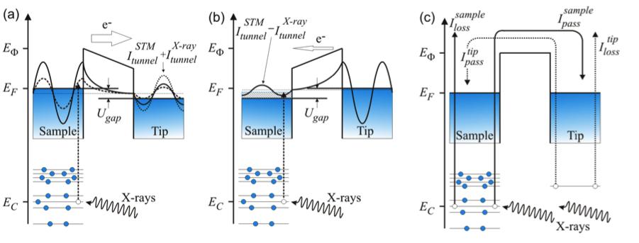 Physics of SX-STM