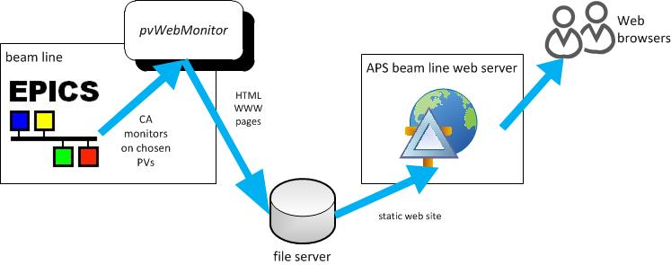 diagram of pvWebMonitor use