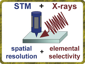 SX-STM combing x-rays with scanning tunneling microscopy