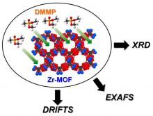 Zr-based metal organic frameworks (MOFs) have recently been shown to be among the fastest catalysts of nerve-agent hydrolysis in solution. We report a detailed study of the adsorption and decomposition of a nerve-agent simulant, dimethyl methylphosphonate