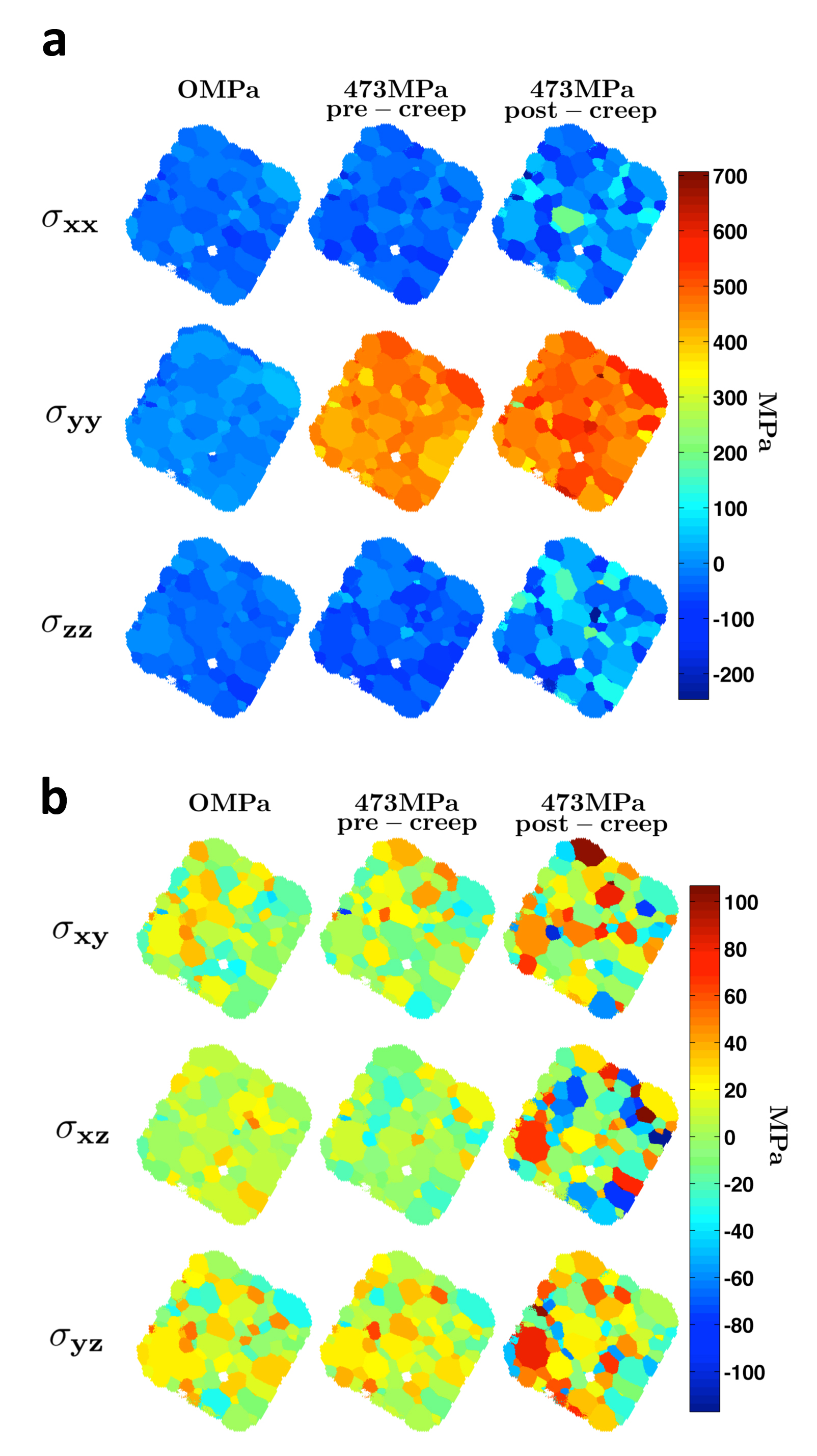 Studying Material Stress at the Microscale