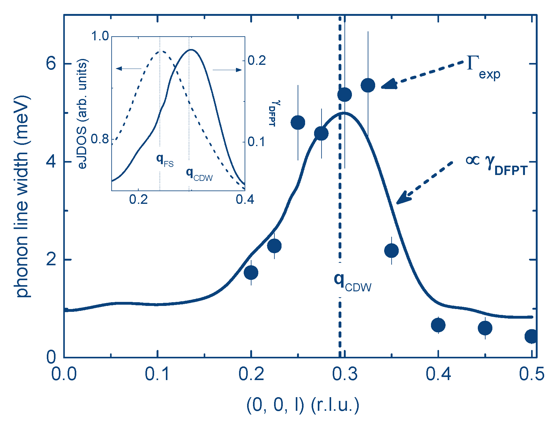 What drives the charge density wave transition in 2 d metals what drives the charge density wave transition in 2 d metals ccuart Image collections