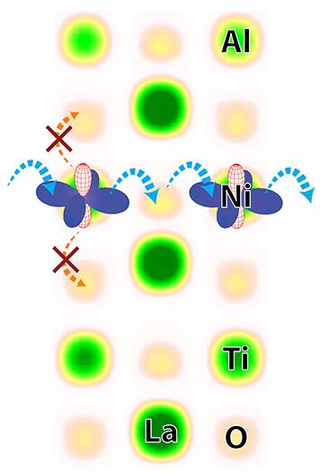 Fine-Tuning Orbitals by Breaking Symmetry