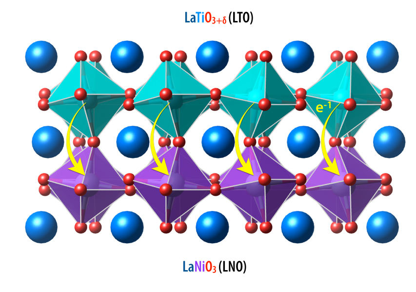 Anomalously Large Charge Transfer in an Atomic Layer Cake of Transition Metal Oxides