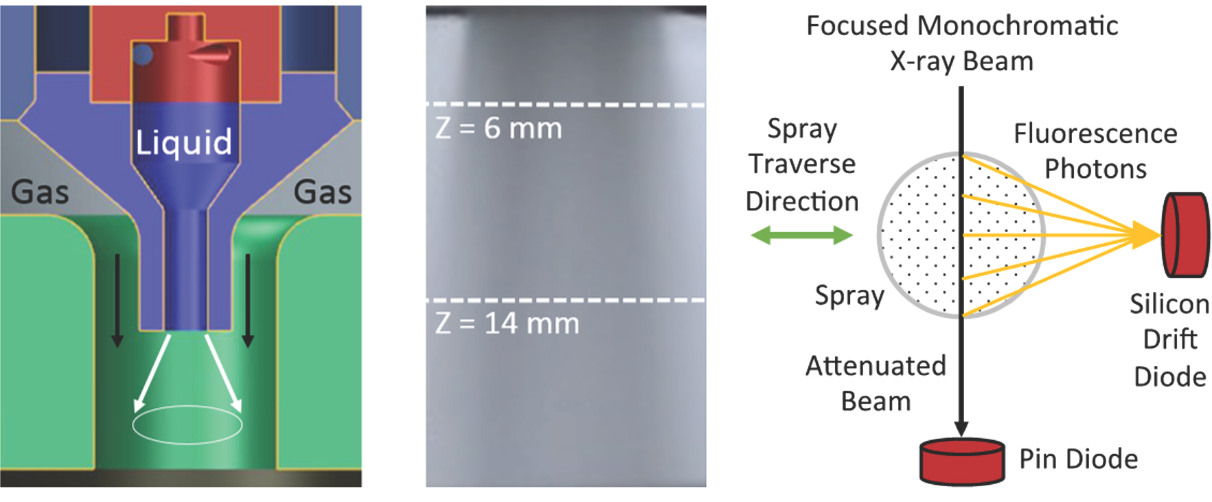 X-Ray Double Vision into Atomizing Sprays