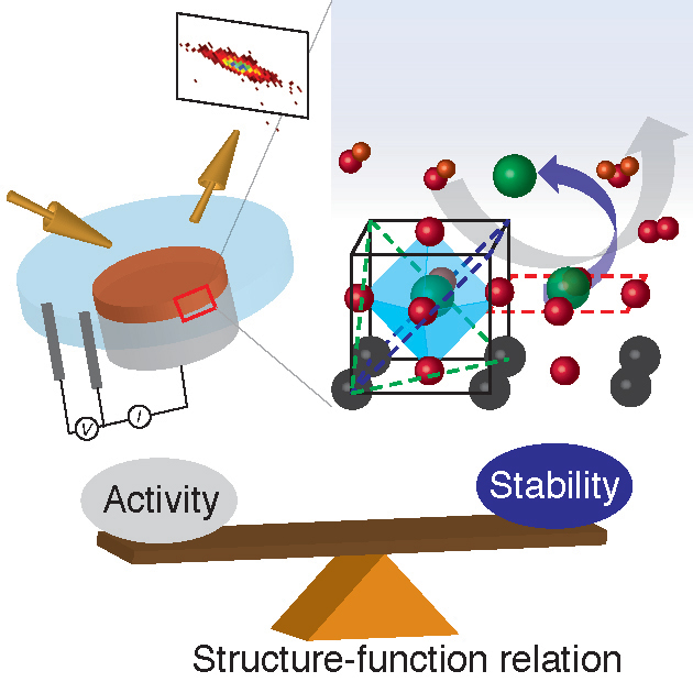 Stability vs. Activity: Characterizing Strontium Ruthenate Crystals for Electrochemical Applications