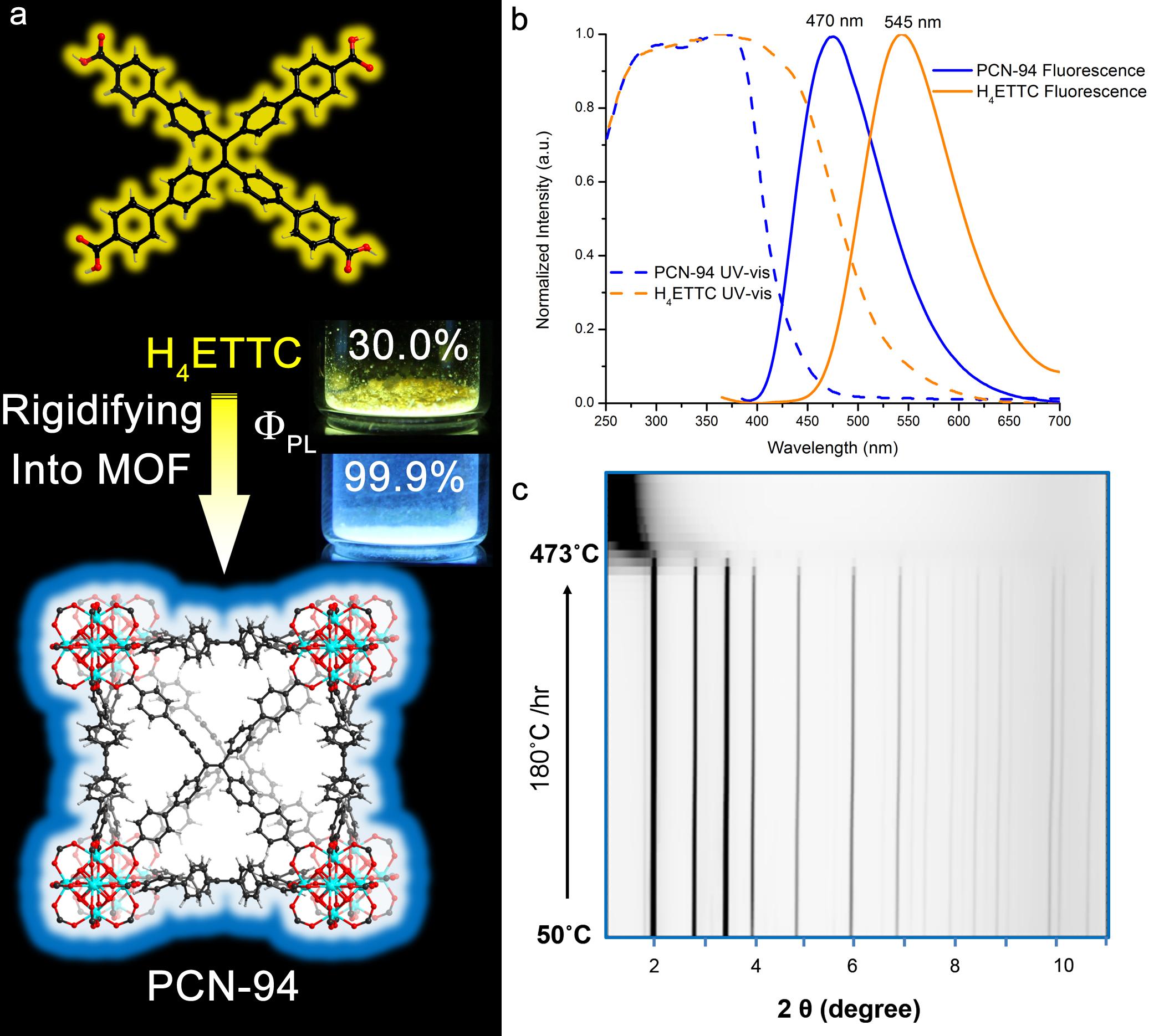 A Framework for Next-Gen Optical Sensors and LEDs