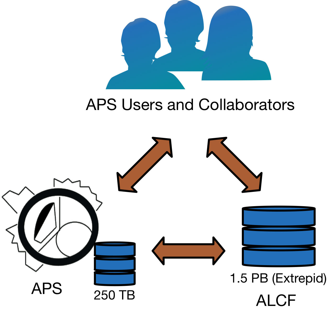 New Data Management Capabilities at the APS | Advanced Photon Source