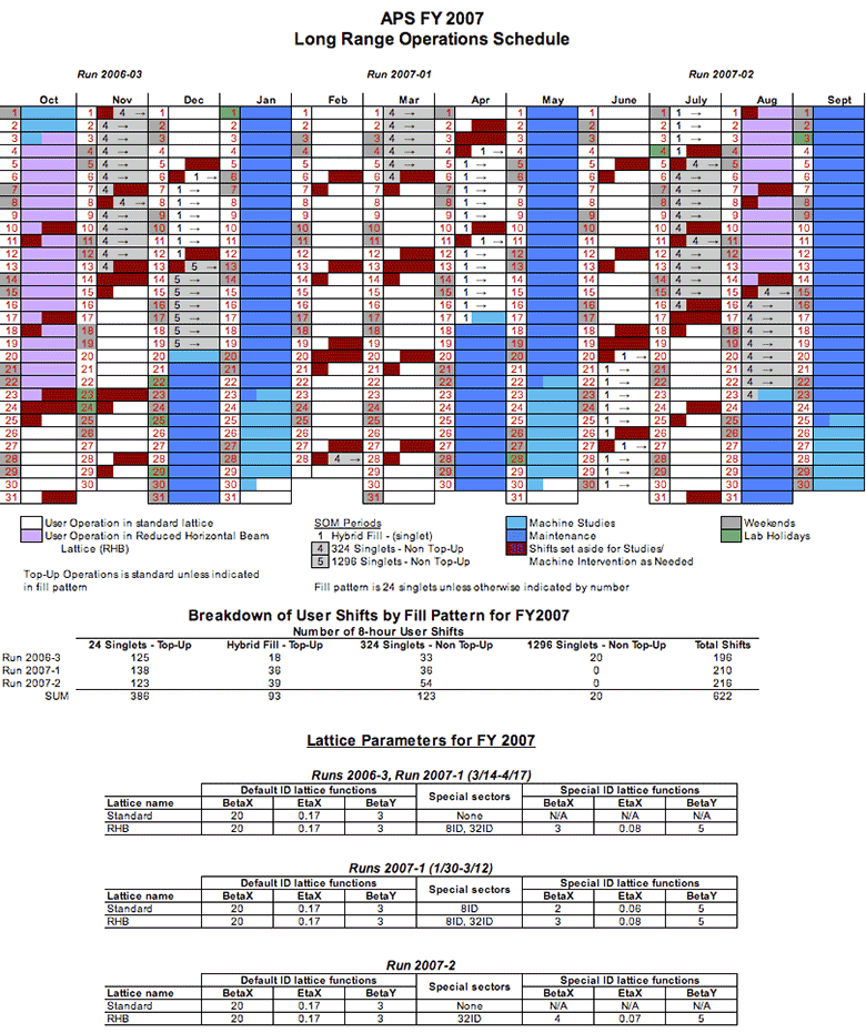 APS Long-Range Operations Schedule (Fiscal Year 2007
