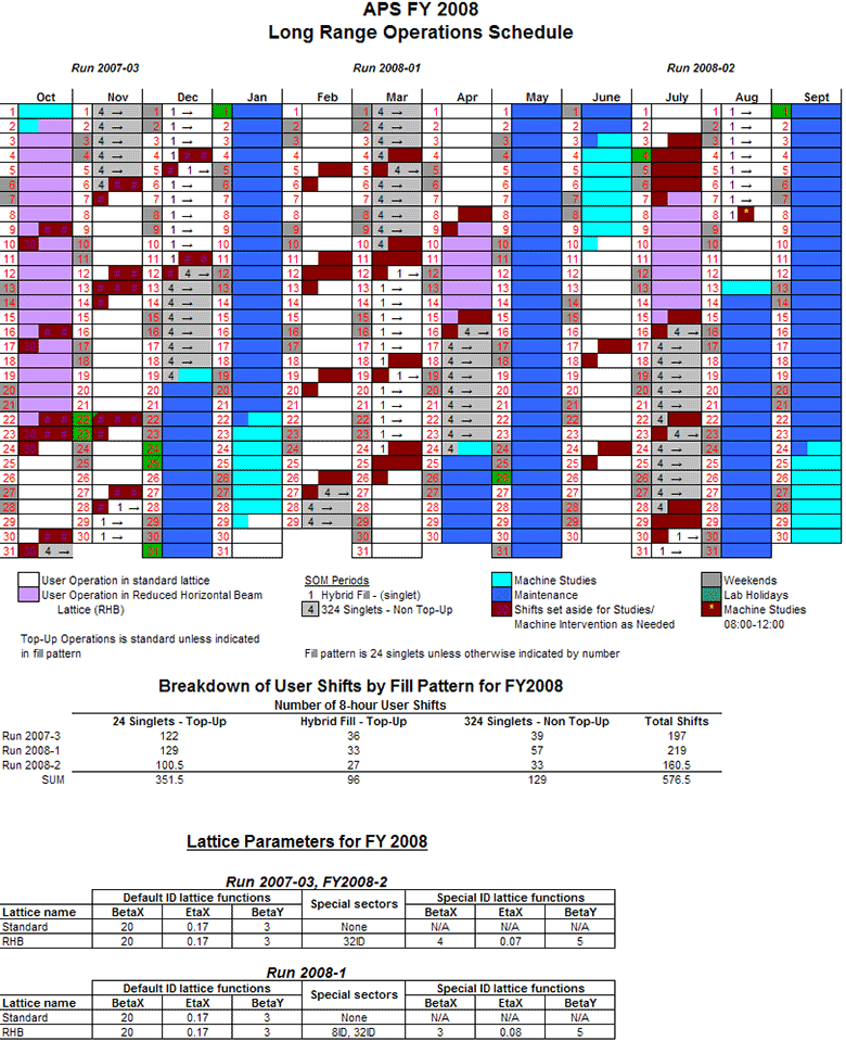 APS Long-Range Operations Schedule (Fiscal Year 2008