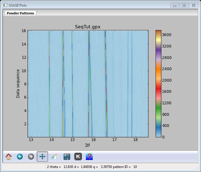 contour plot of sequential powder diffraction data
