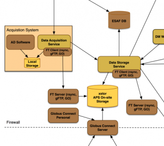 Catalog of Data Analysis Software | Advanced Photon Source