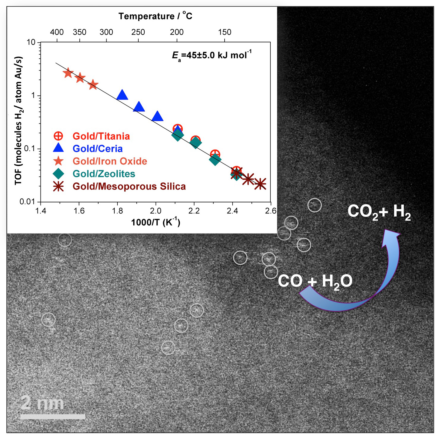 Single-Atom Gold Catalysts for Low-Temperature, Low-Cost